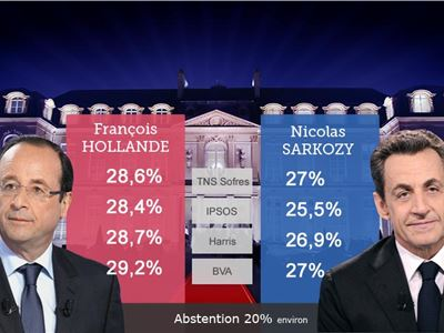 Hollande et Sarkozy au second tour, record pour le FN