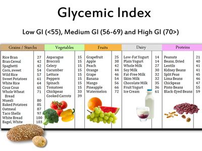 The Glycemic Index Chart