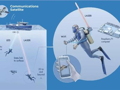 World's First Underwater WiFi is Set Up